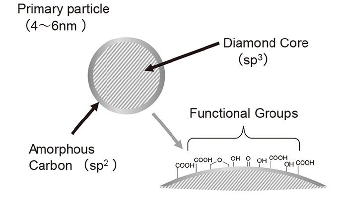 Nanodiamond structure and surface chemistry
