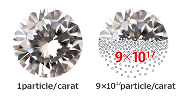Particle number of single diamond per 1carat